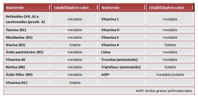 Recomendaciones de manipulación doméstica de frutas y hortalizas para preservar su valor nutritivo.